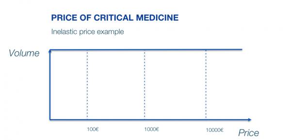 Critical-medicine-price-elasticity-inelastic-600x290