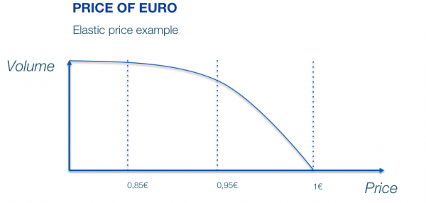 Price-elasticity-of-a-1-euro-coin-600x287