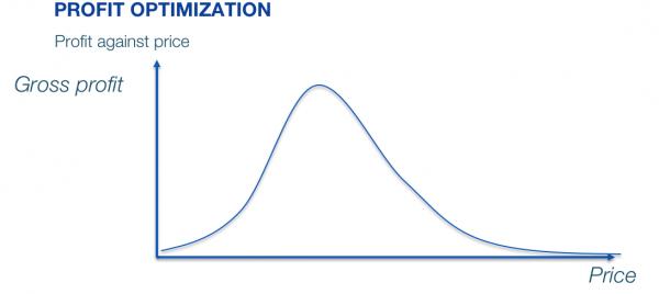 Profit curve for price optimization