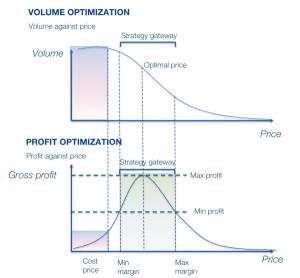 Strategic Pricing Gateway for Dynamic Pricing
