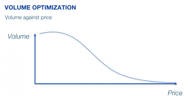 Volume optimization for with a demand curve