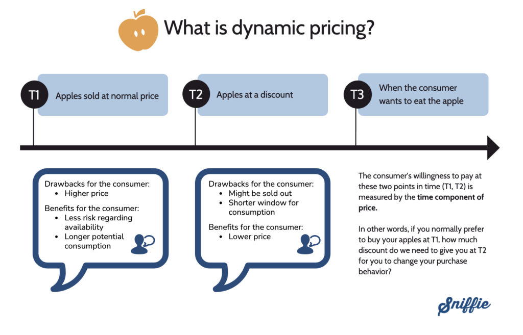 What is dynamic pricing infographic Sniffie