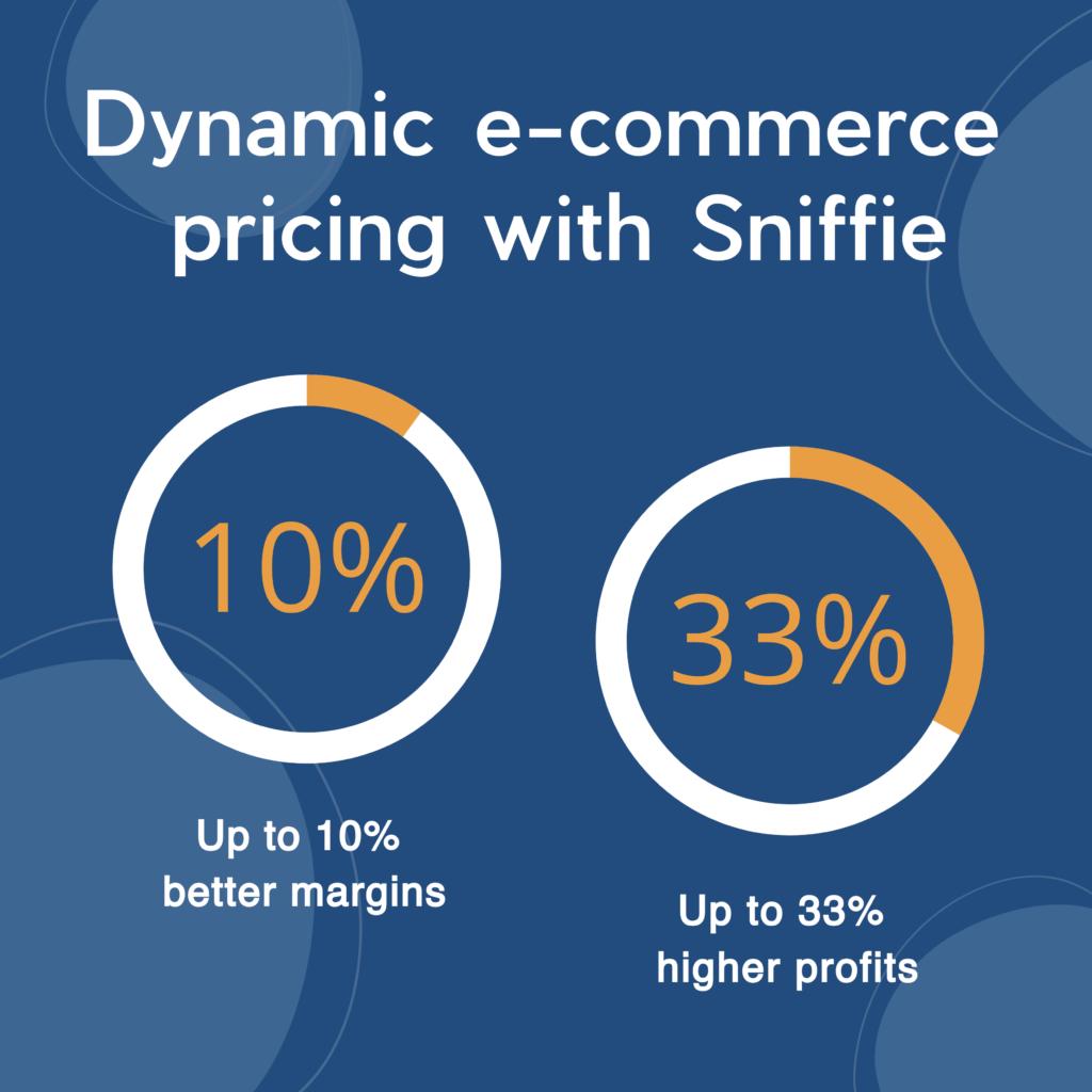 AI dynamic pricing revenue margin increase